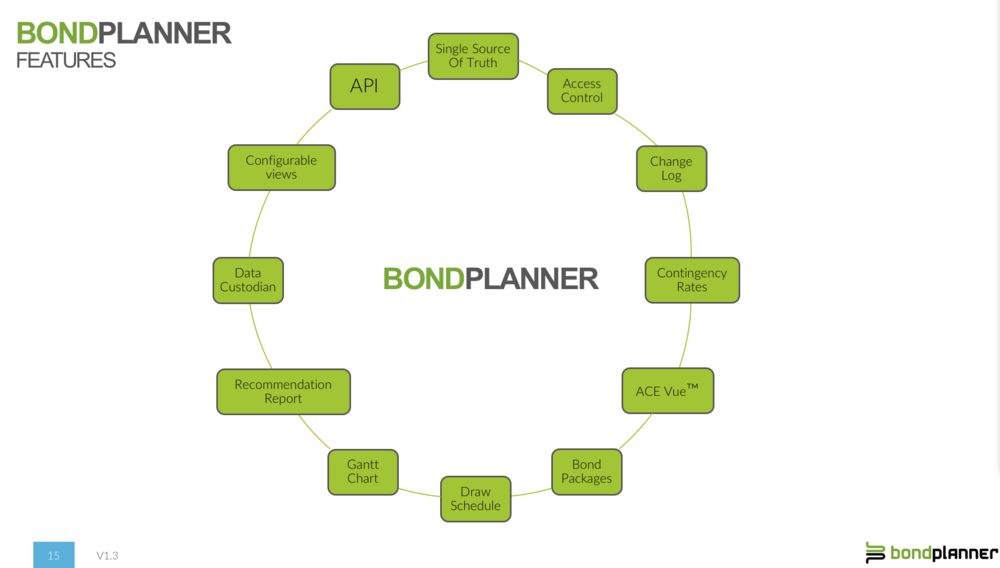 BondPlanner Features and Benefits