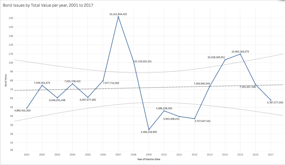 TX school district bonds by year with trend line