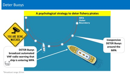 Deter Buoy concept by Seacology