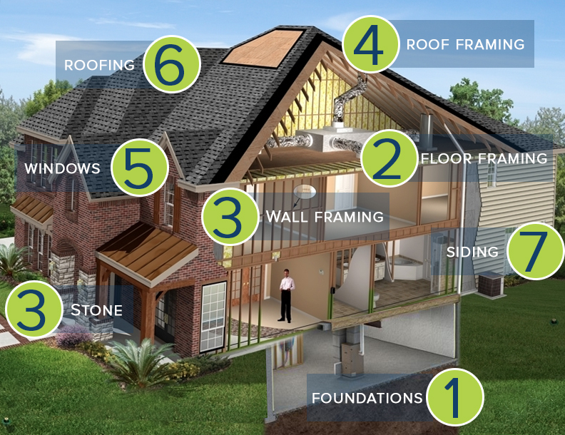 Technology And Materials For Building A House : Built smart™ — graf custom homes
