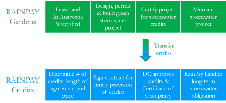 Our Projects — Anacostia Waterfront Trust