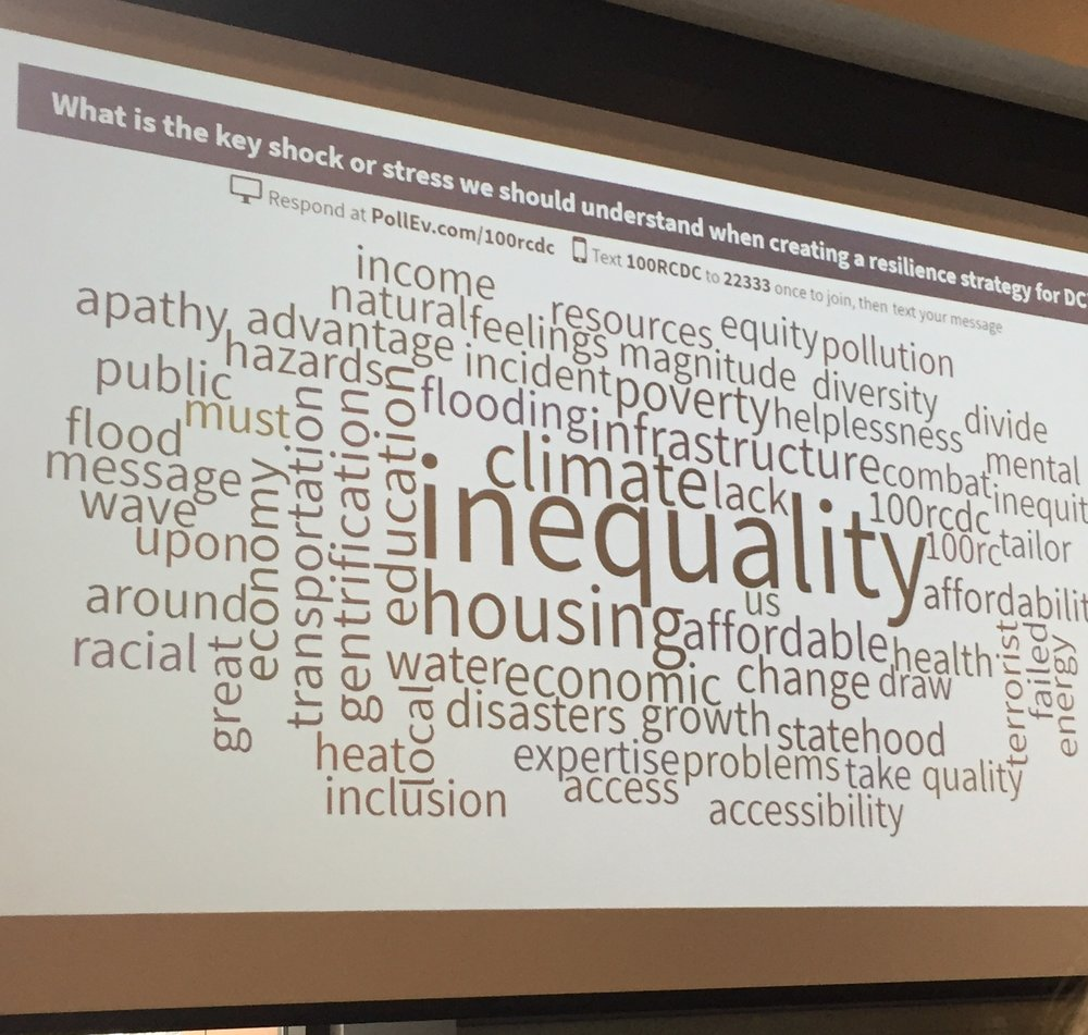 Participants in Washington DC's 100 Resilient Cities Agenda-Setting Workshop identify inequality, climate and housing as top shocks and stresses that the District should address in its resilience strategy.