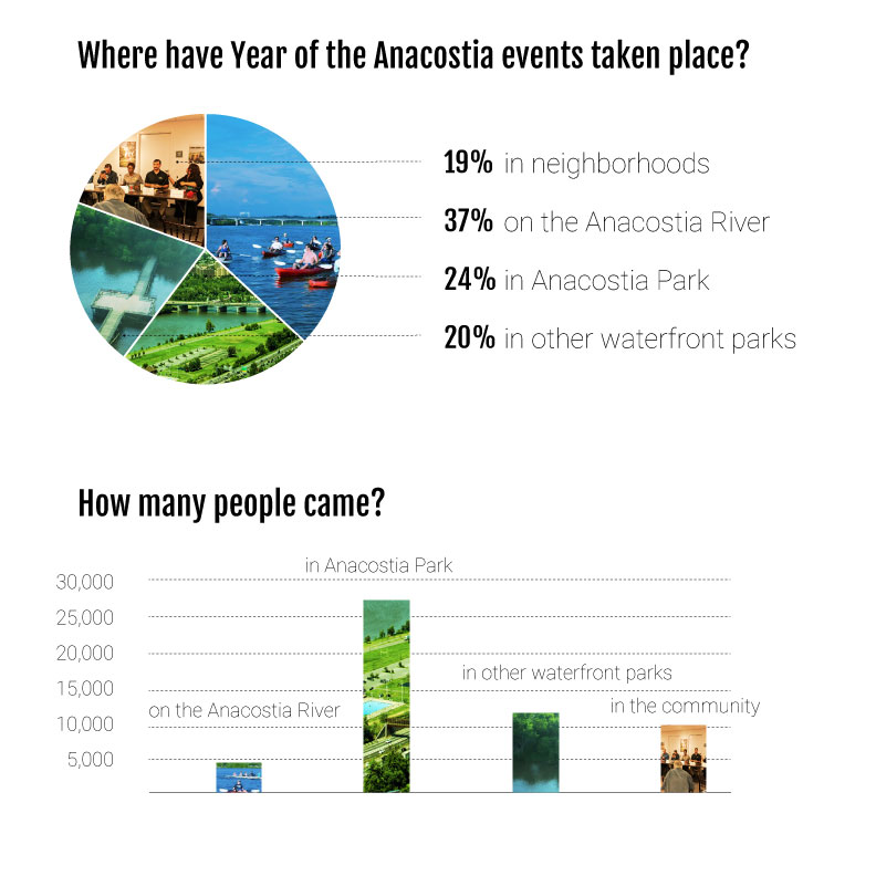 You can see a list of all of the Year of the Anacostia events at yearoftheanacostia.com.