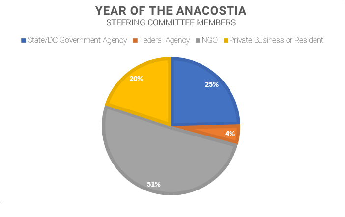 Over 65 organizations participated in the Year of the Anacostia steering committee.