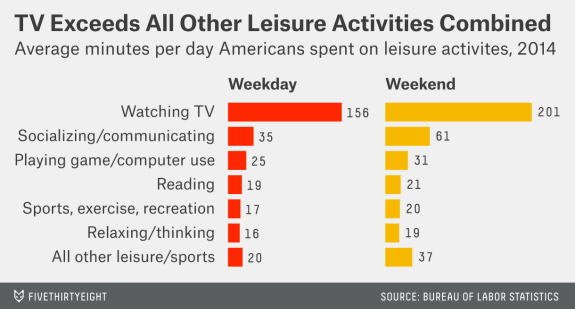 source: https://fivethirtyeight.com/datalab/heres-how-americans-spend-their-working-relaxing-and-parenting-time/