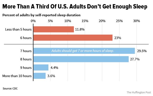 source:https://www.huffingtonpost.com/entry/americans-arent-getting-enough-sleep_us_56c61306e4b0b40245c9687b
