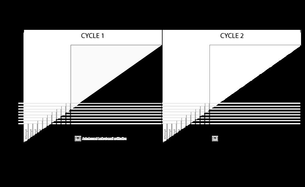 Design lockout graph
