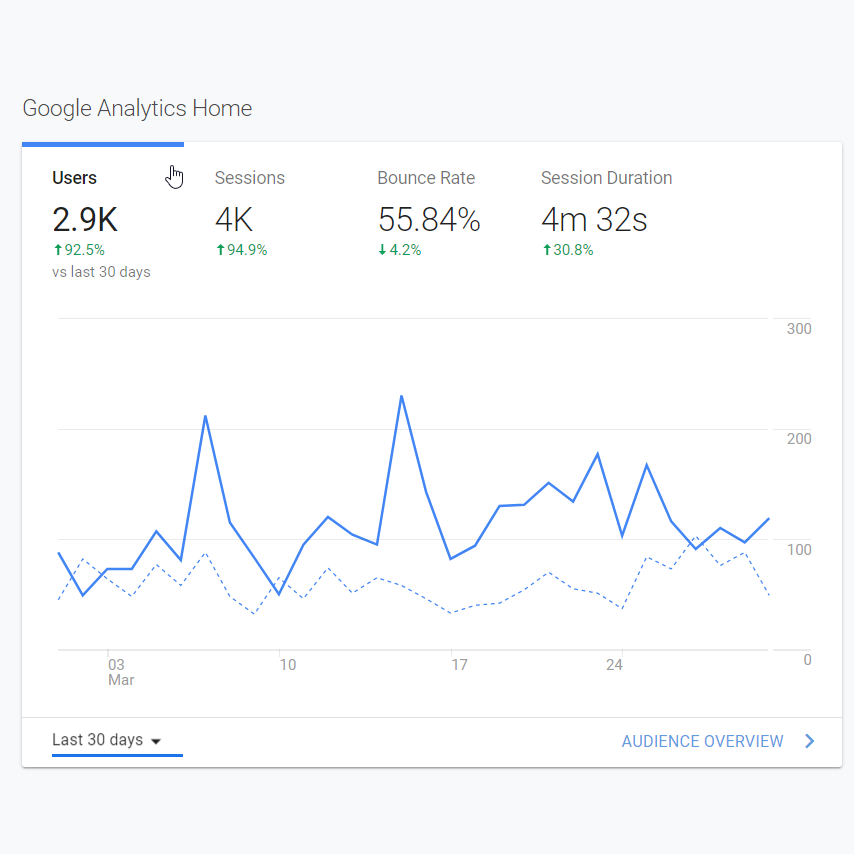 NEED SEO HELP? - We have certified with Google Analytics and can show a proven track record of growth for our clients.