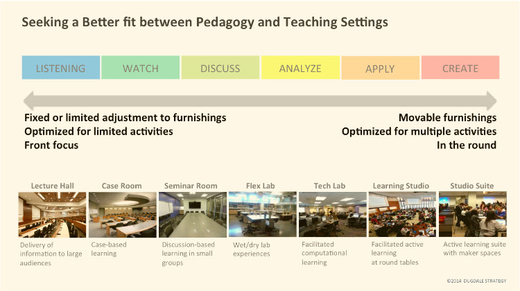 Developing palettes of learning spaces aligned with academic strategy