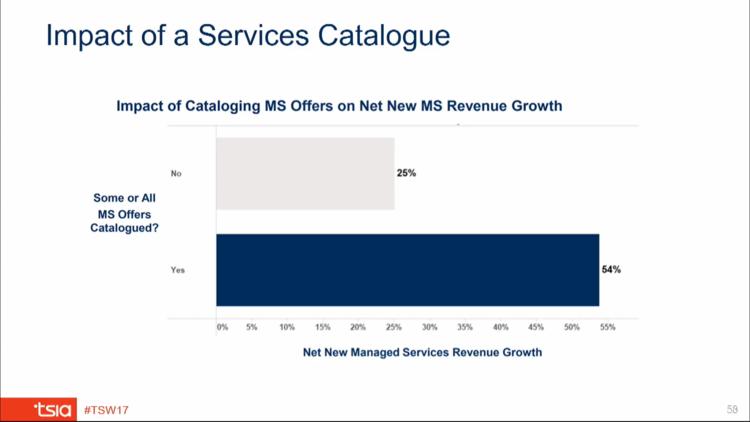 TSIA-Impact-of-a-Services-Catalogue.png
