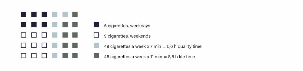 (Calculate how much of your life you wasted with cigarettes  here )