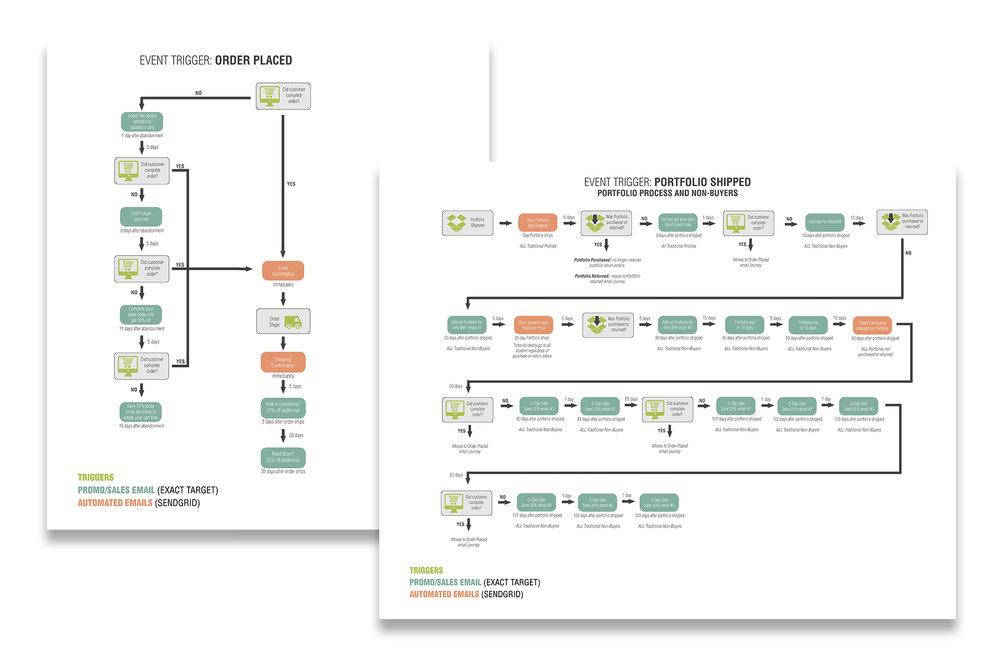 portfolio mockup customer journey.jpg