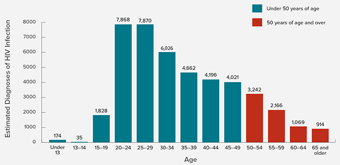 Graph provided by the CDC showing the numbers of new HIV diagnoses by age in 2014. Source: https://www.cdc.gov/hiv/statistics/overview/index.html