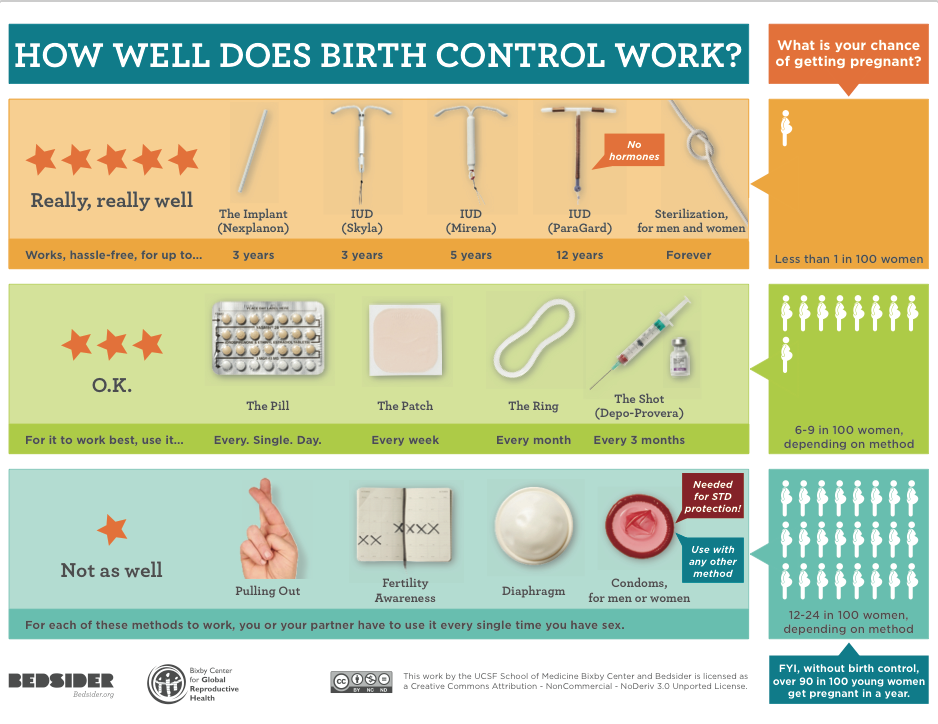 Since this chart was created, Liletta, a new IUD, has gained FDA approval and entered the market. It lasts for up to 3 years. Chart by  Kirsten Thompson  in partnership with bedsider.org and the Bixby Center for Global Reproductive Health.