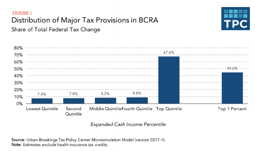 Figure from Tax Policy Center