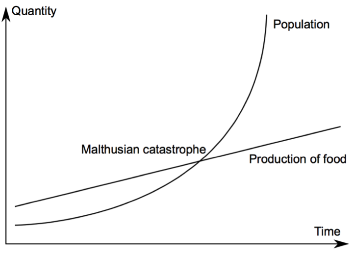 Figure 2 (Malthus's population prediction)