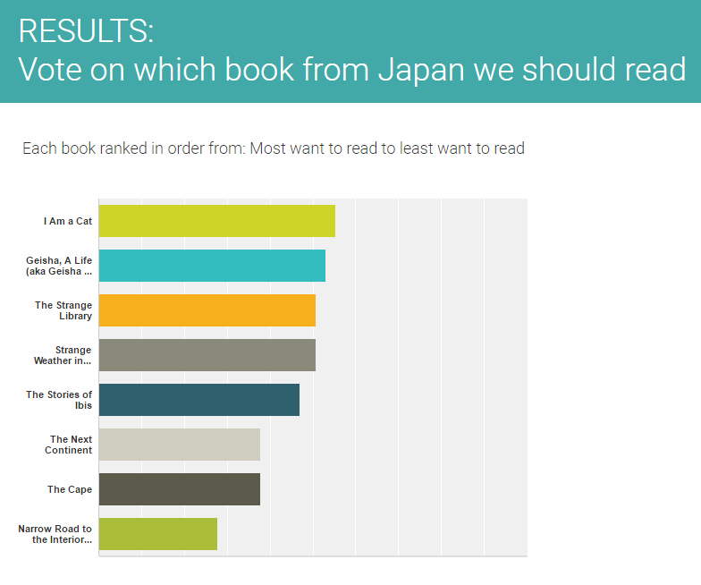 Full results from vote on which book to read from Japan