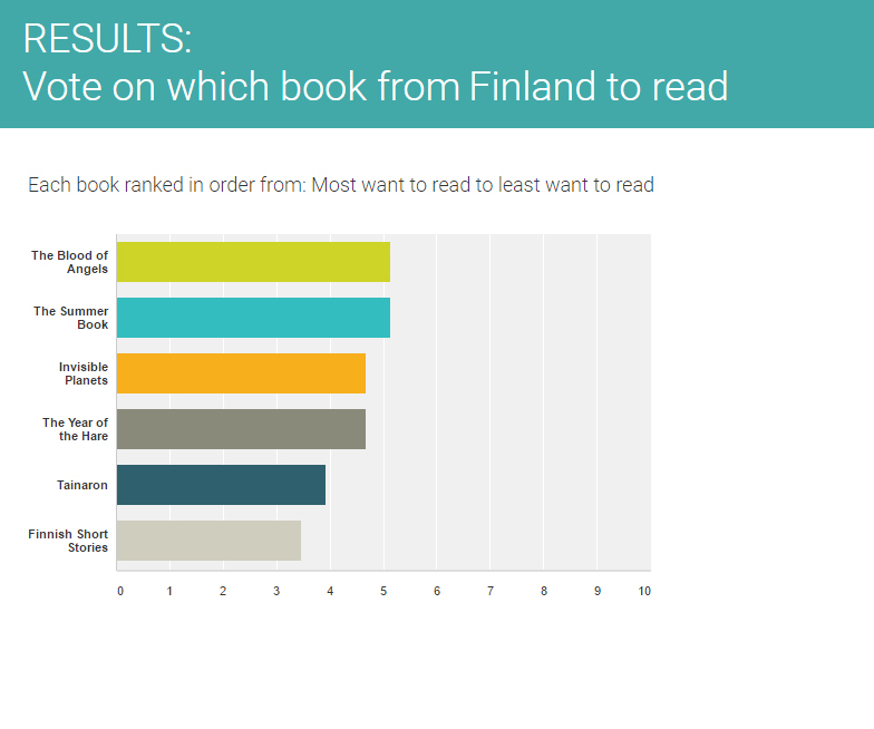 Final results of Finland book vote