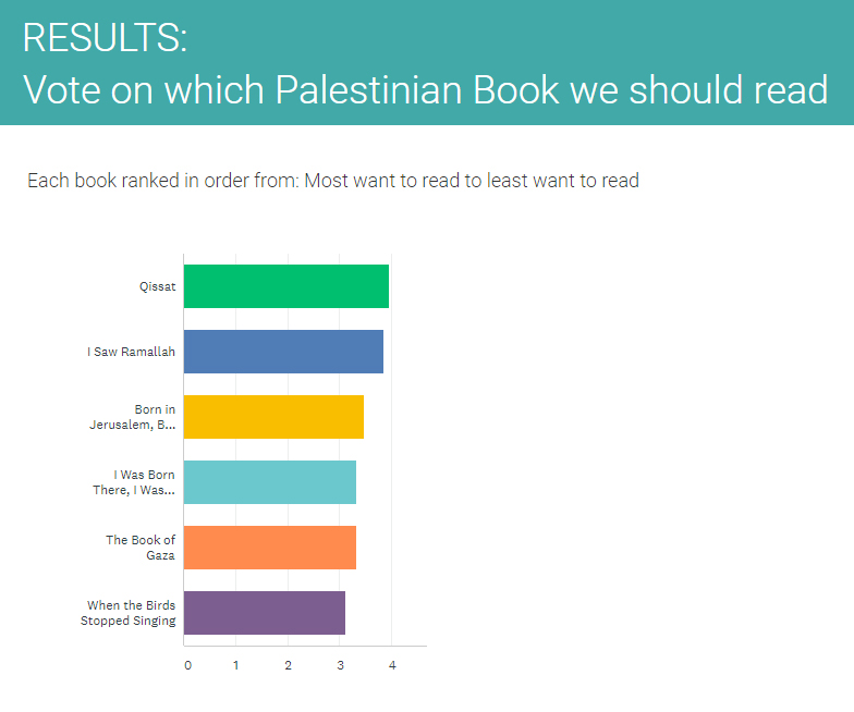 Vote results: 1 - Qissant; 2 - I Saw Ramallah; 3 - Born in Jersulam, Born Palestinian; 4 - I was Born There, I was Born Here, 5 - The Book of Gaza, 6 - When the Birds Stopped Singing