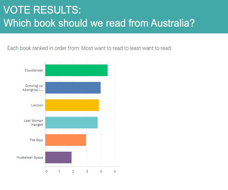 A graph showing the voting results: 1 - Cloudstreet, 2 - Growing Up Aboriginal in Australia, 3 - Lexicon, 4 - Last Woman Hanged, 5 - The Slap, & 6 - Musketeer Space