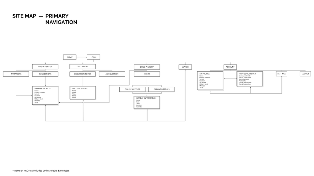 wireframes-07.png