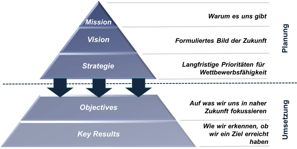 Strategische Planung_Strategieumsetzung_onTarget_p4c Consulting.png