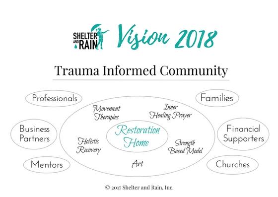 ShelterandRain-Vision2018-trauma-informed-community