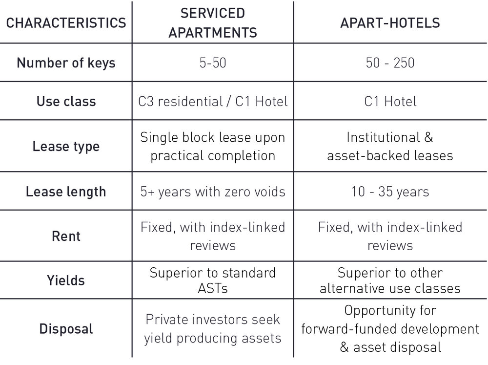 serviced apartment characteristics.jpg