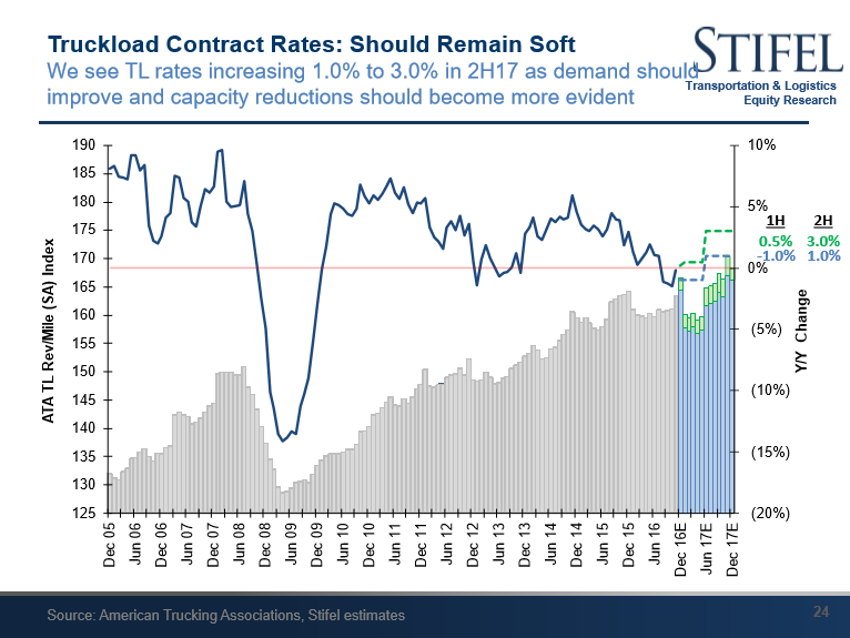 Source: Stifel Transportation & Logistics Equity Research