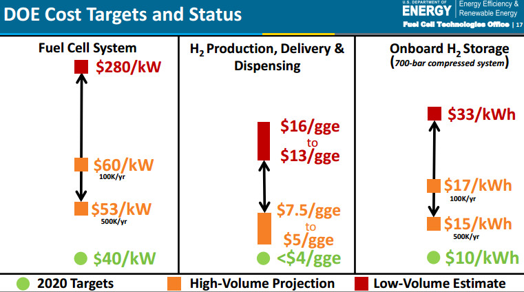 The Dept. of Energy is predicting that hydrogen used for onboard storage on vehicles will drop in price to just $10 per kWh of power.  Click image to enlarge  ( Source: Dept. of Energy )