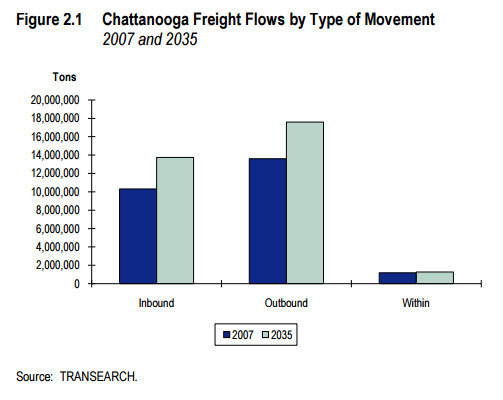 Chattanooga freight flows