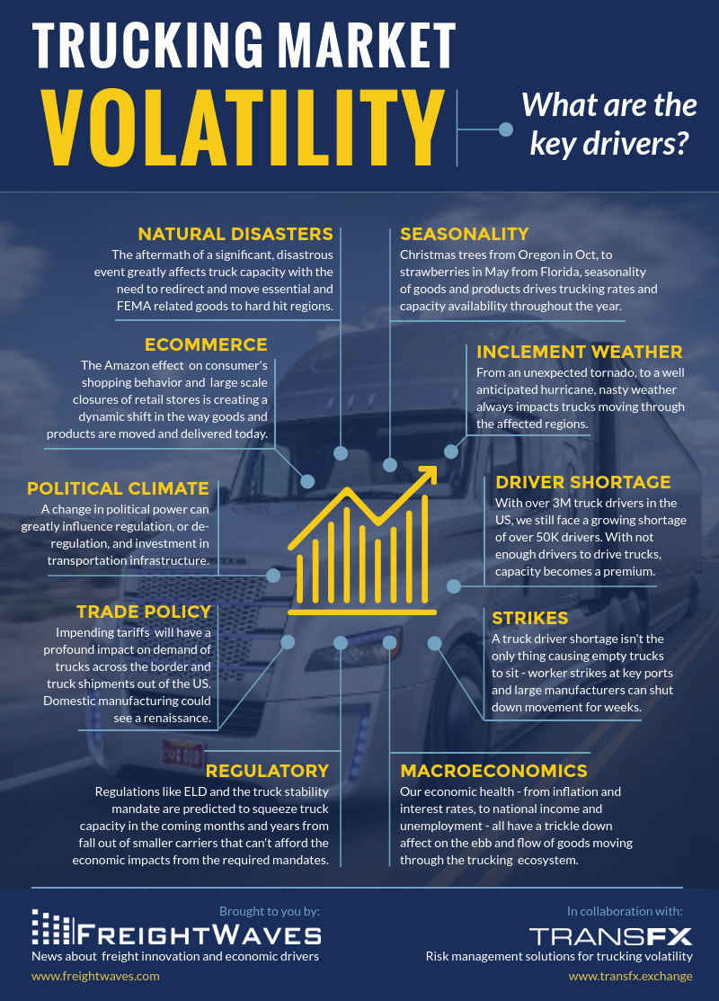 Trucking market volatility drivers