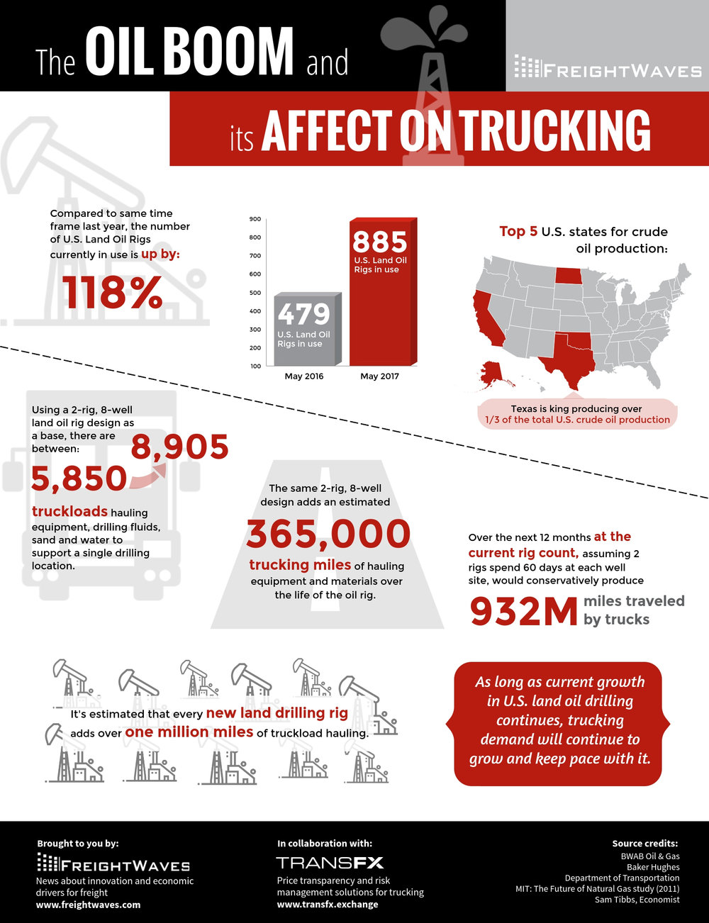 Oil boom and trucking