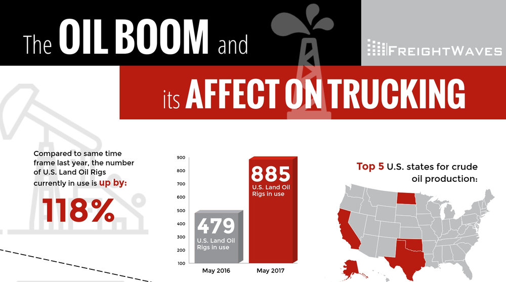 Inside the oil boom - The U.S. is producing more oil than ever before and for the trucking industry, that has meant a big boost in volumes, not just in fuel deliveries, but also equipment being hauled to and from the oil fields.