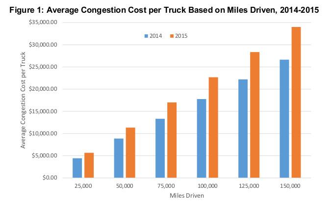 Congestion cost per truck