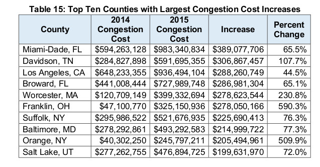 Top counties with cost increase