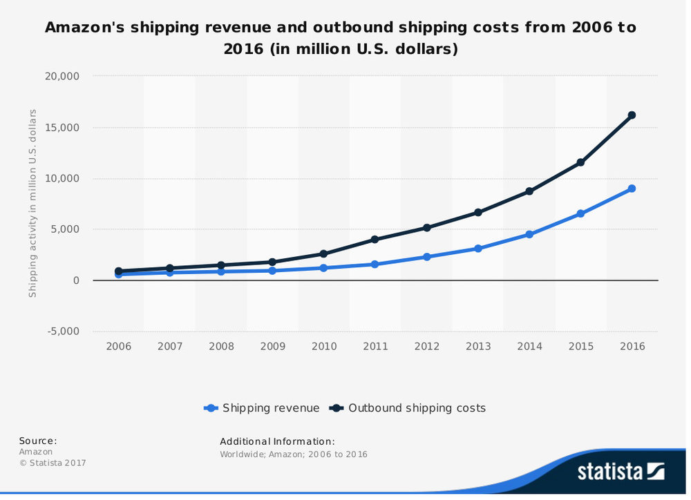Amazon continues to lose money on its shipping as more items are added to free Prime shipping. ( Graphic: Statista )