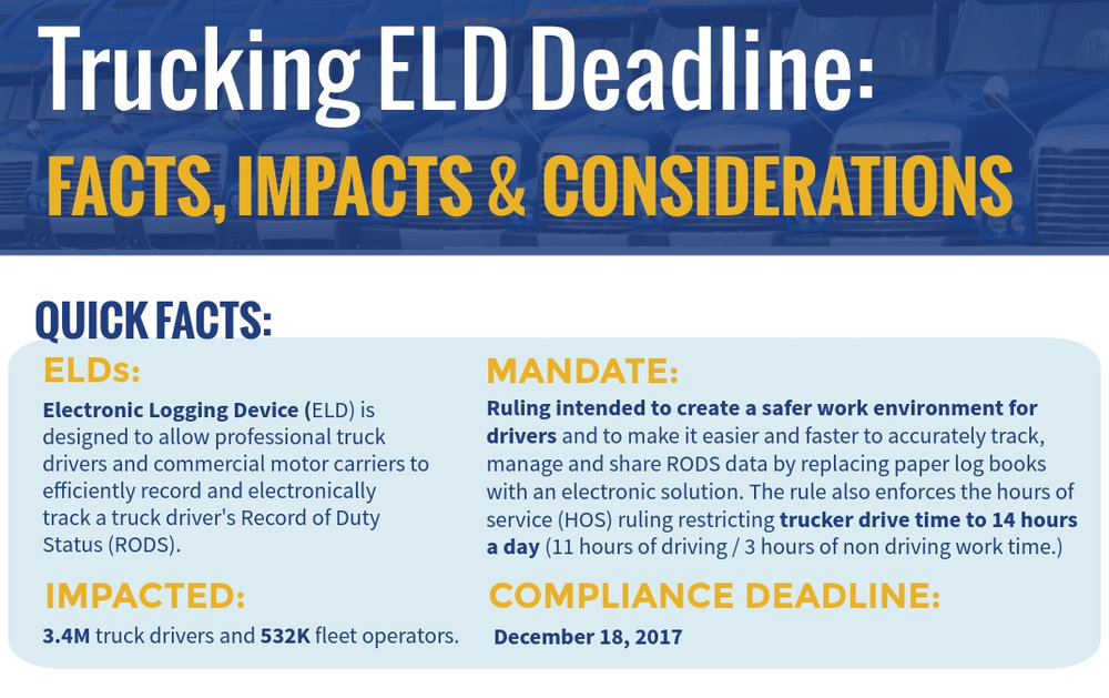 Trucking with ELDs - The facts and helpful hints to navigate the ELD rule(Click for the full graphic)