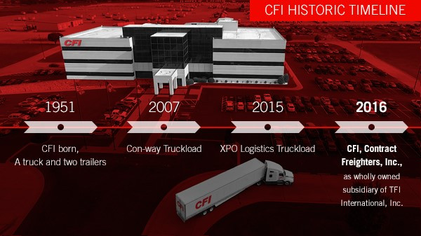 The timeline of CFI, from its founding to its sale to TFI in 2016.