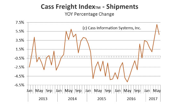 Cass Freight Shipments Index