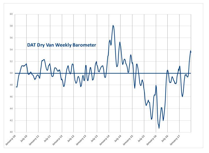 DAT Dry Van Weekly barometer
