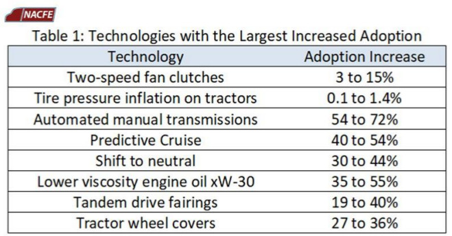 Technologies with largest increase in adoption.jpg