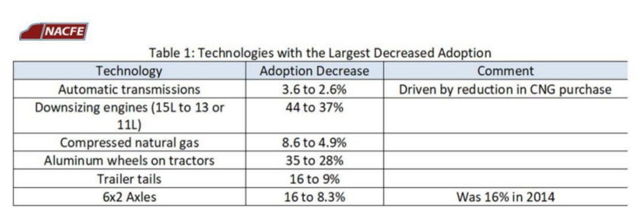 Largest decrease in adoption.jpg