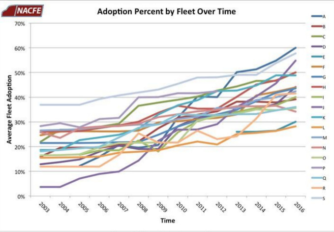 Adoption percentage by fleet.jpg