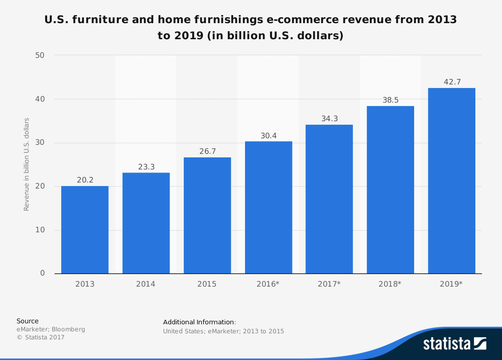 Ecommerce furniture revenue by Statista.png