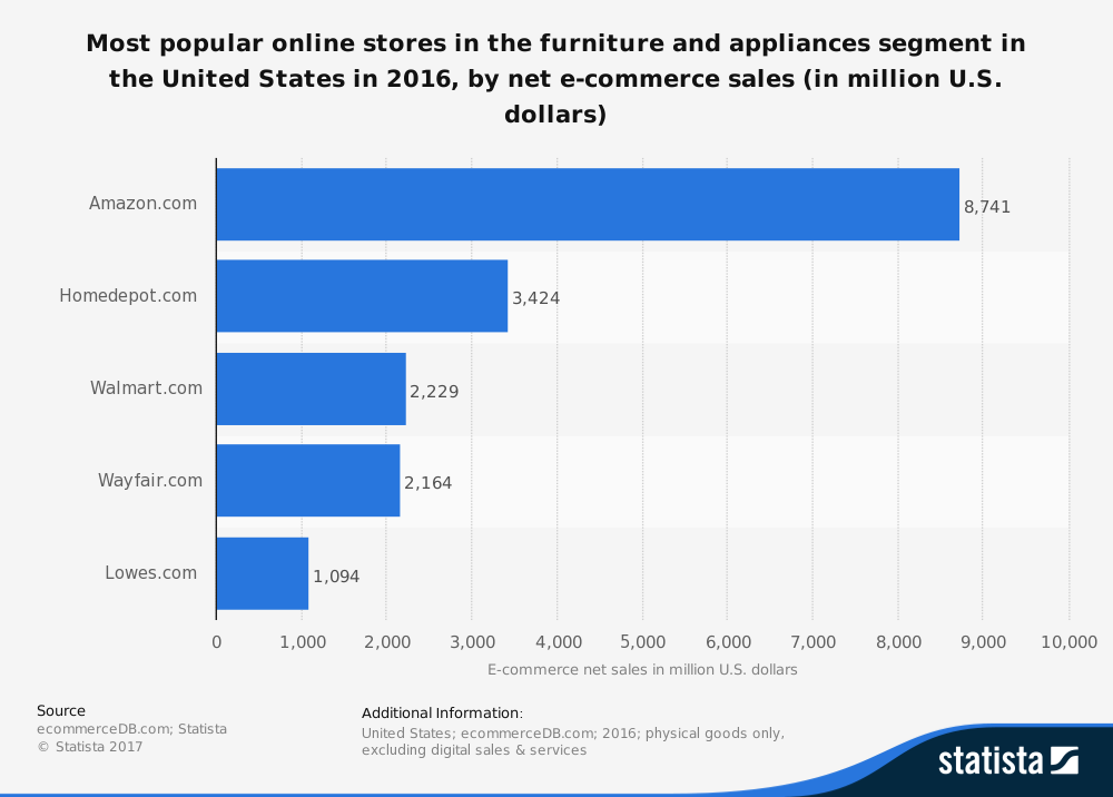 ecommerce most popular stores.png