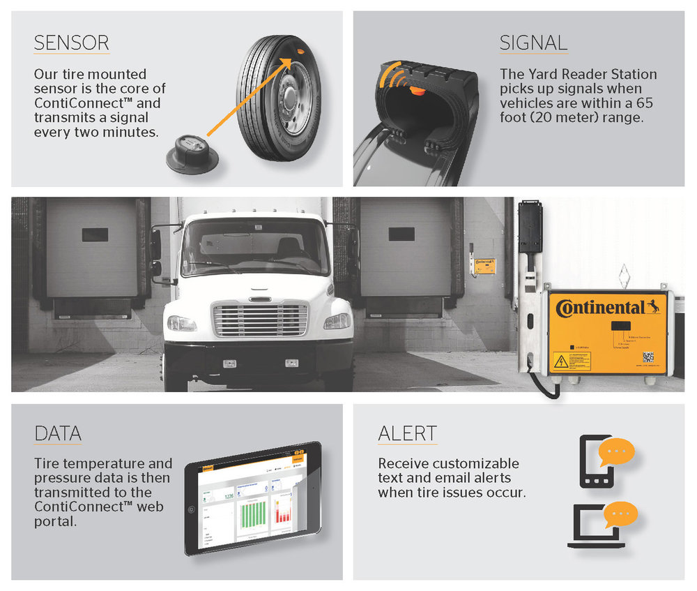 The ContiConnect system uses a sensor mounted on the tire to record data that is transferred to the yard reader when the vehicle returns to the yard.