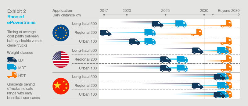 ( Source: McKinsey Energy Insights, McKinsey Center for Future Mobility )