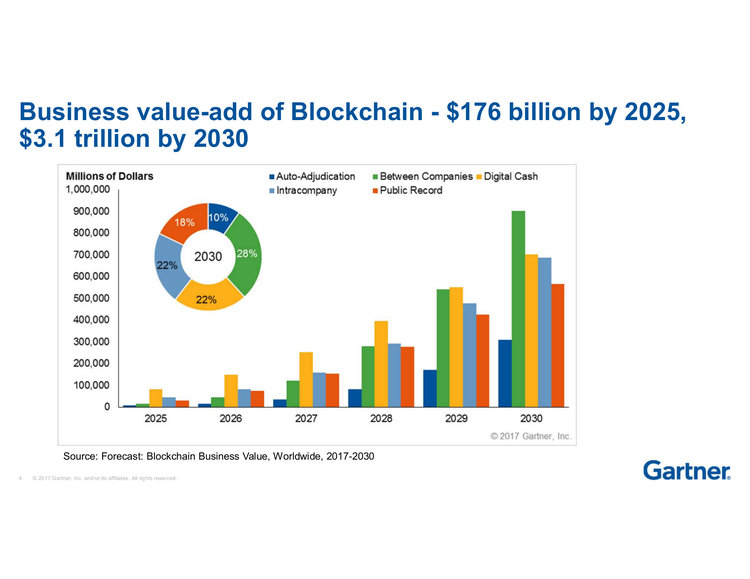 gartner research director delivers upbeat outlook for blockchain