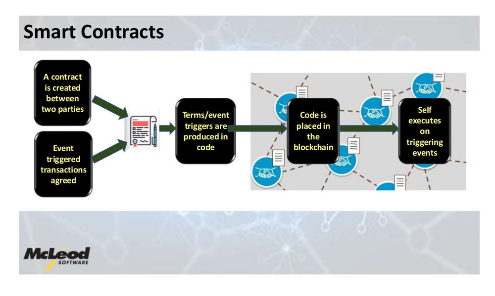 This slide displays the basics of how a smart contract would work.